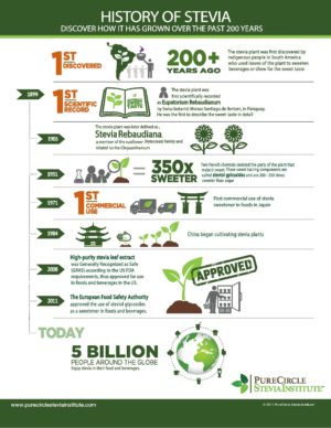 History of Stevia infographic